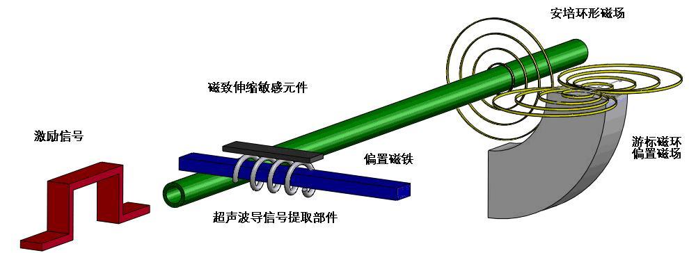 磁致伸缩位移传感器/磁致伸缩液位传感器/磁致